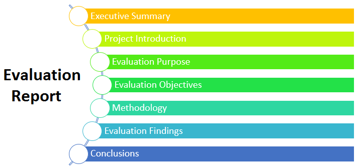 how to write a program evaluation report guide report format