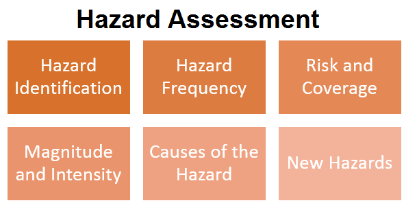 Steps in Hazard Assessment