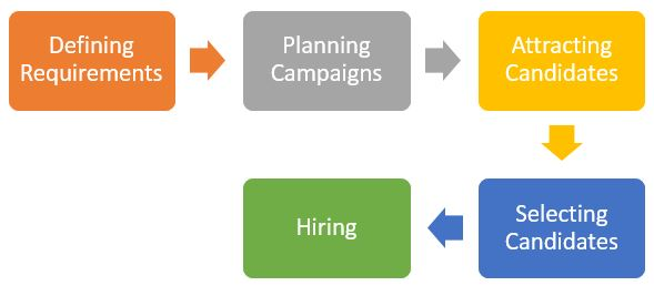 Recruitment is a three phase process.