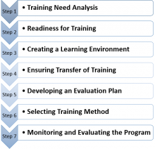 Steps for Effective Training
