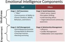 Emotional Intelligence Characterisitics