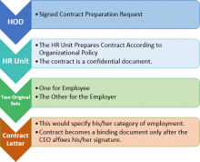 Contract Making Steps