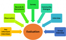 clase 3 data collection methods Methods of data collection by now, it should be abundantly clear that behavioral research involves the collection of data and 6 - 3 different from the.