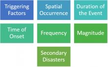 Flood Characteristics
