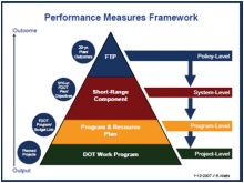 Performance Monitoring Plan PMP