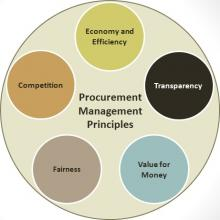 Procurement Management Principles